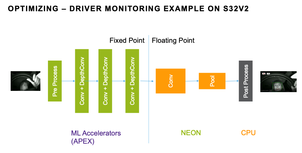 Optimizing – Driver Monitoring Example on S32V2