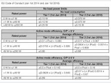 Bild 1a: Die Vorgaben des EU Code of Conduct Level V Tier 2 wurde am 1. Januar 2016 gültig. Tier 2 enthält verschärfte Vorschriften für den durchschnittlichen Wirkungsgrad, die Leerlaufleistungsaufnahme und den Wirkungsgrad bei 10 %. XPower