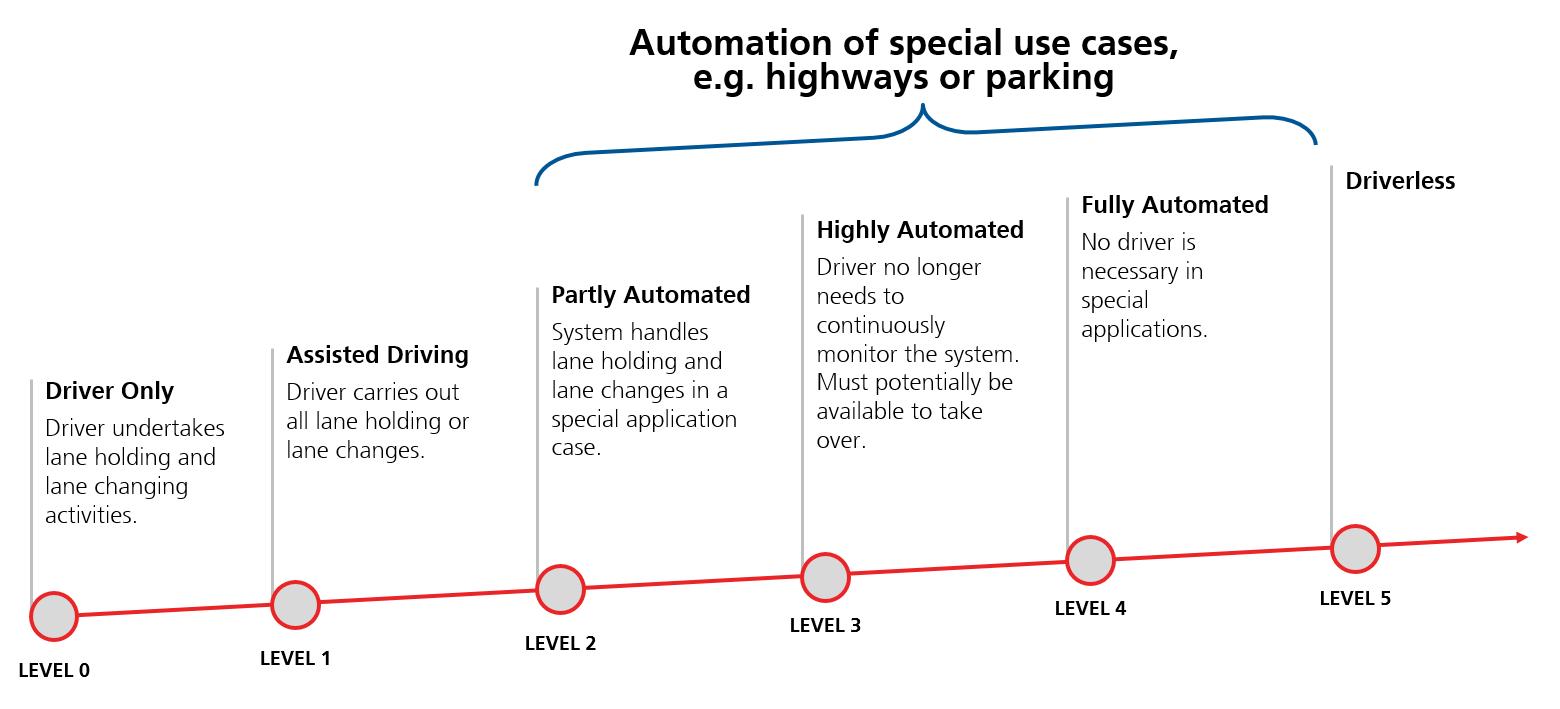 Roadmap-to-autonomous-driving