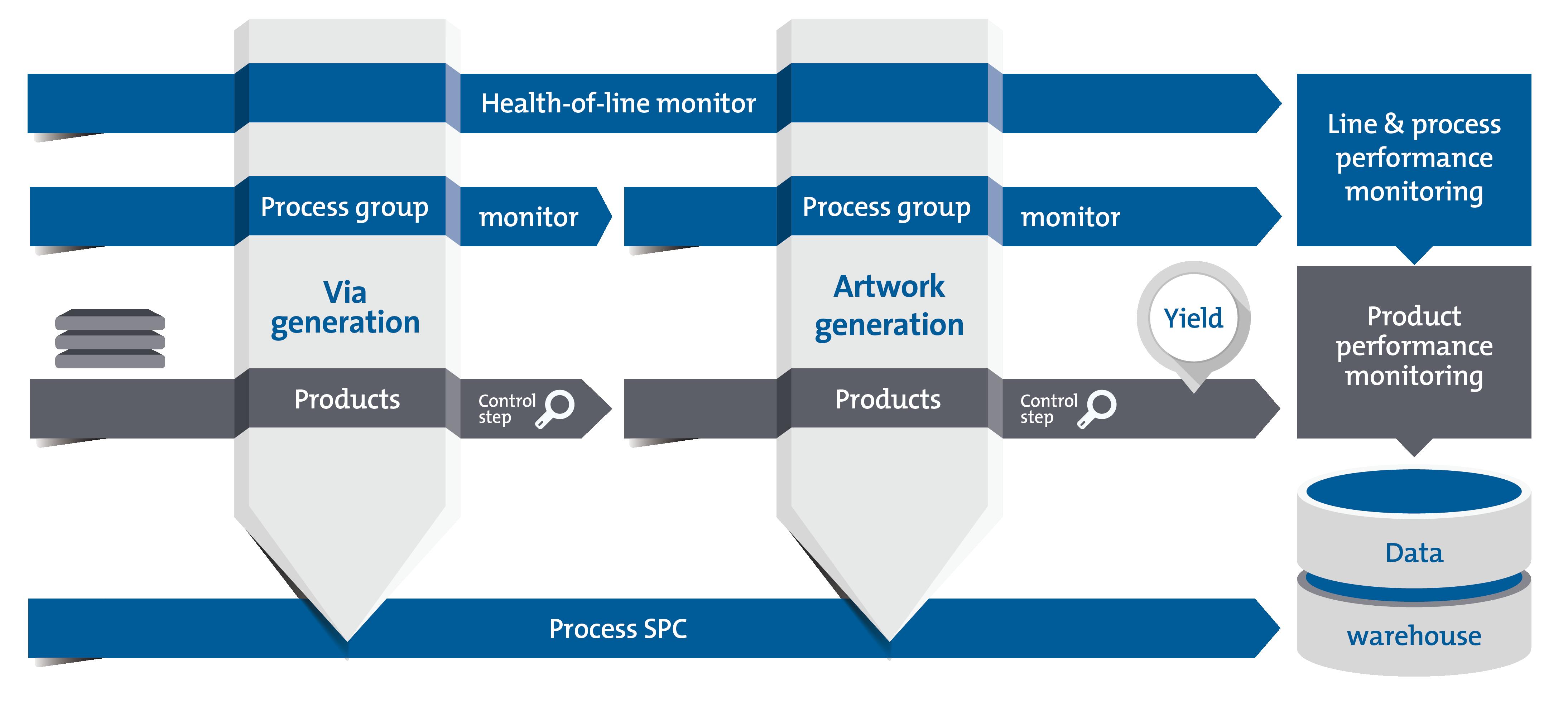 Abbildung 1. DYCO IC2 (Konzept für integrierte Kontrolle und Inspektion)