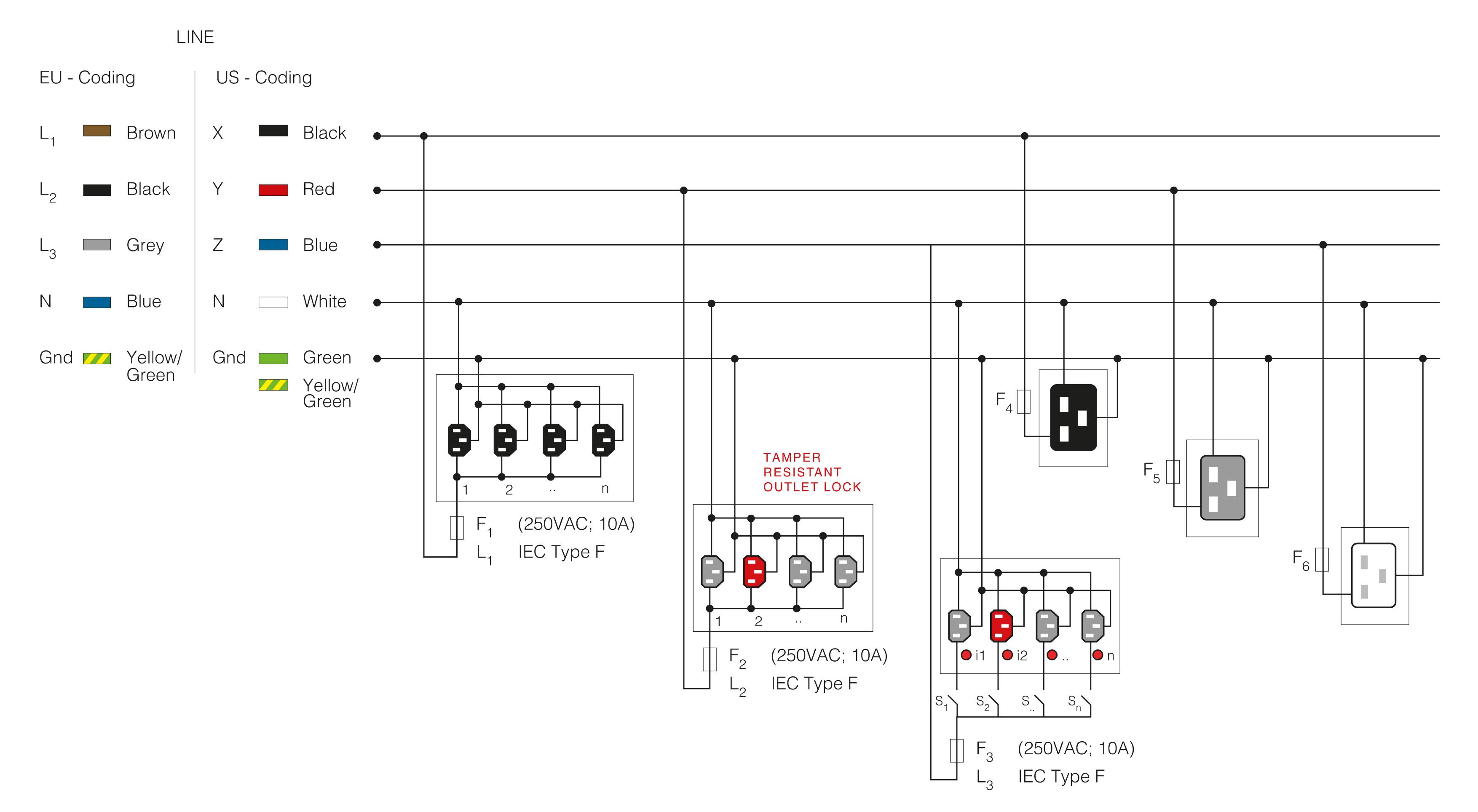 PDU in 3-Phasen-Systemen