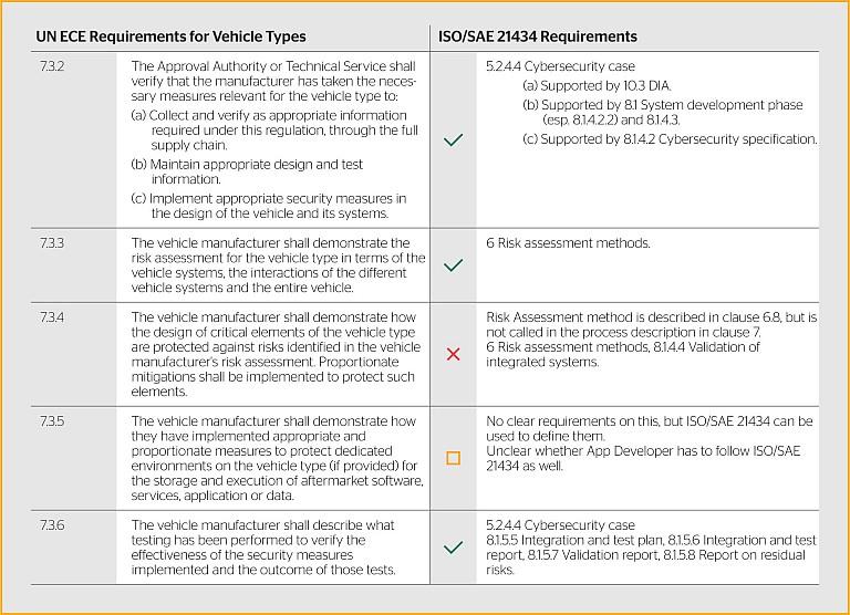 Fahrzeugentwicklung: Was die Cybersecurity leisten muss | All