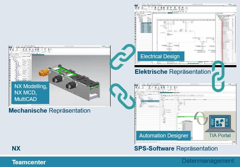 Disziplinübergreifendes Engineering- Parallele Bearbeitung von Mechanik, Elektrik und Automatisierung in einer Umgebung