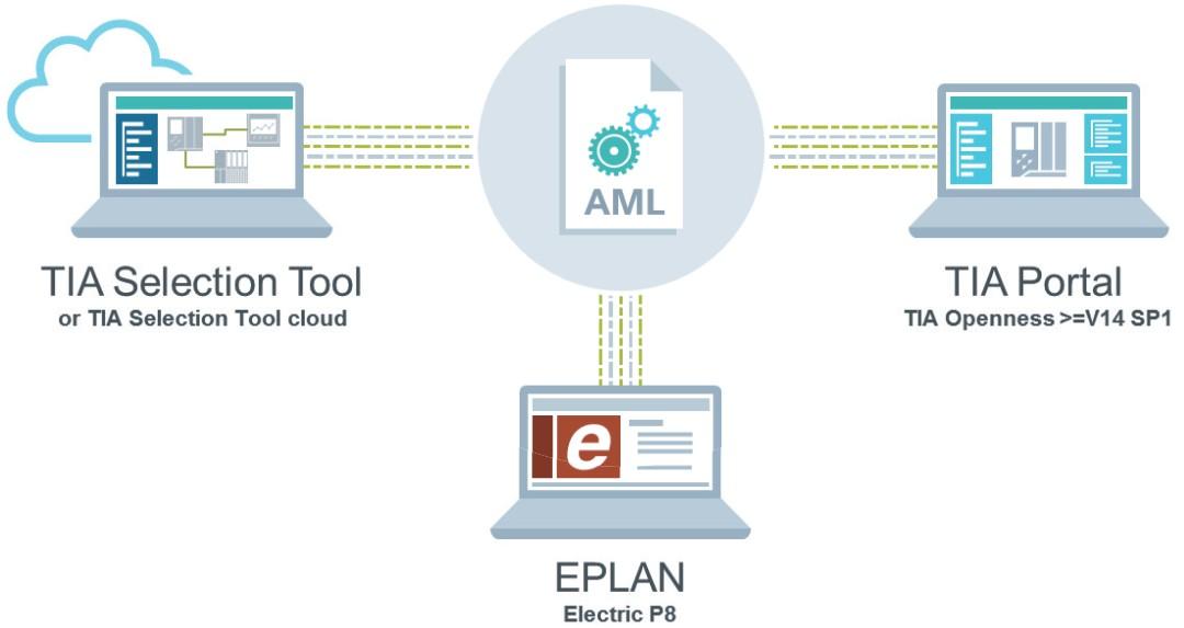 Datenaustausch zischen Tools des Automatisierungs-Engineerings über AutomationML (AML)